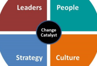 Successful leadership of change is possible
